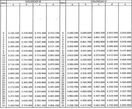 Kenaikan Gaji PNS 2013